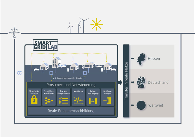 Grafik Smart Grid LAB